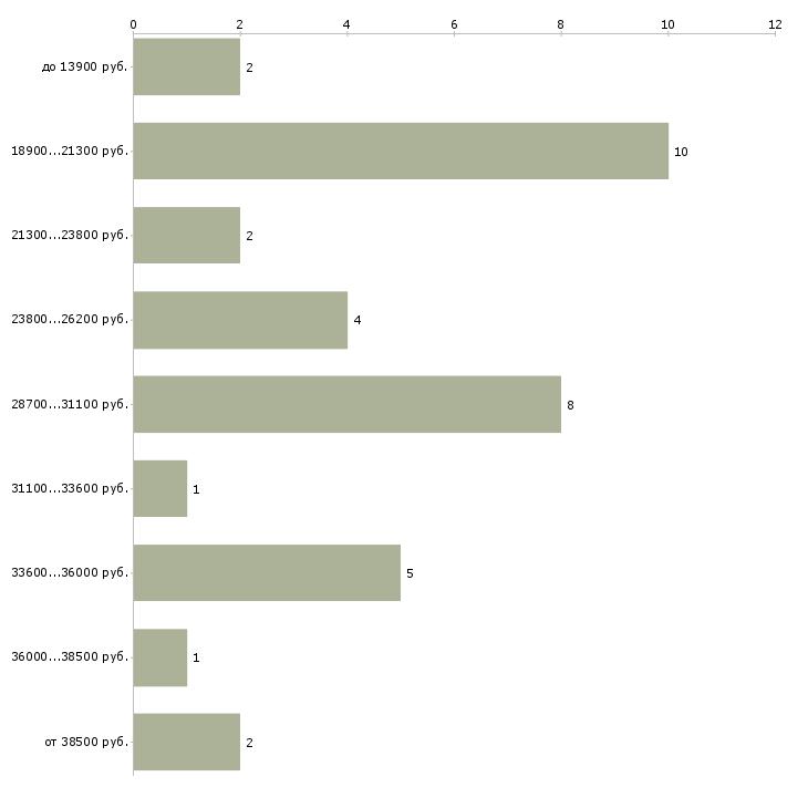 Найти работу изготовитель  - График распределения вакансий «изготовитель» по зарплате