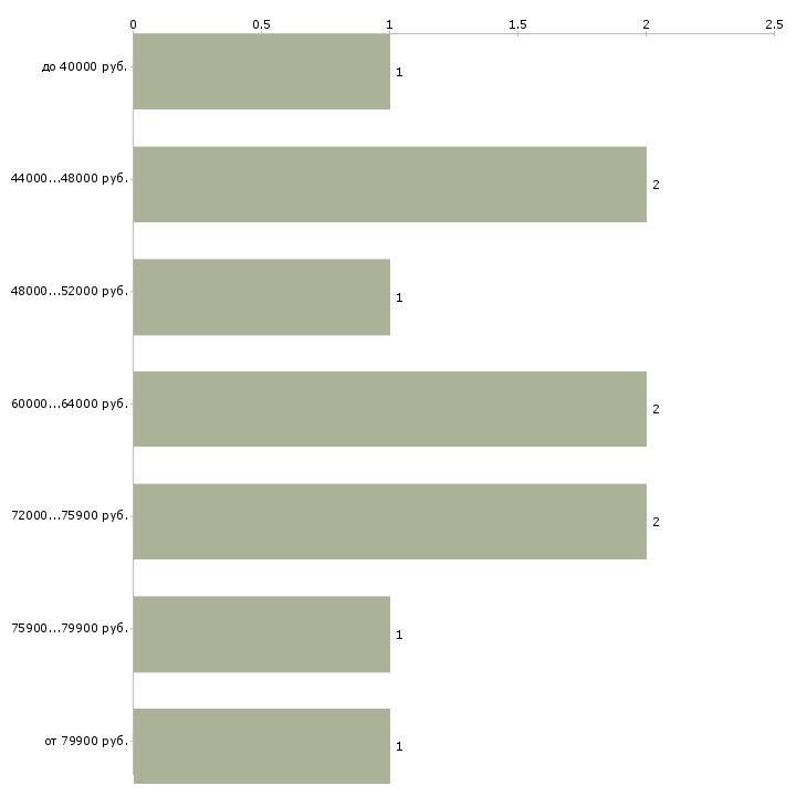 Найти работу изолировщик  - График распределения вакансий «изолировщик» по зарплате