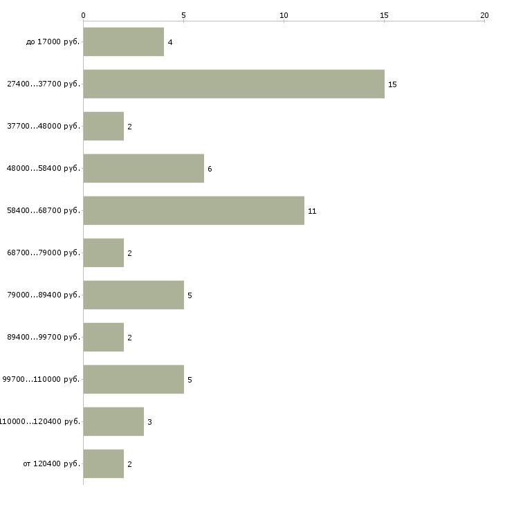 Найти работу инженер отдела капитального строительства  - График распределения вакансий «инженер отдела капитального строительства» по зарплате