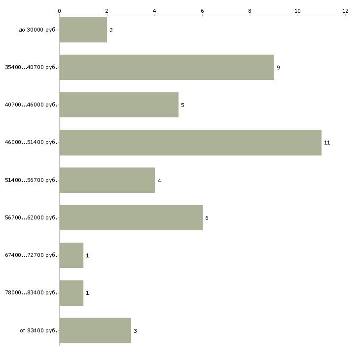 Найти работу инженер электронщик  - График распределения вакансий «инженер электронщик» по зарплате