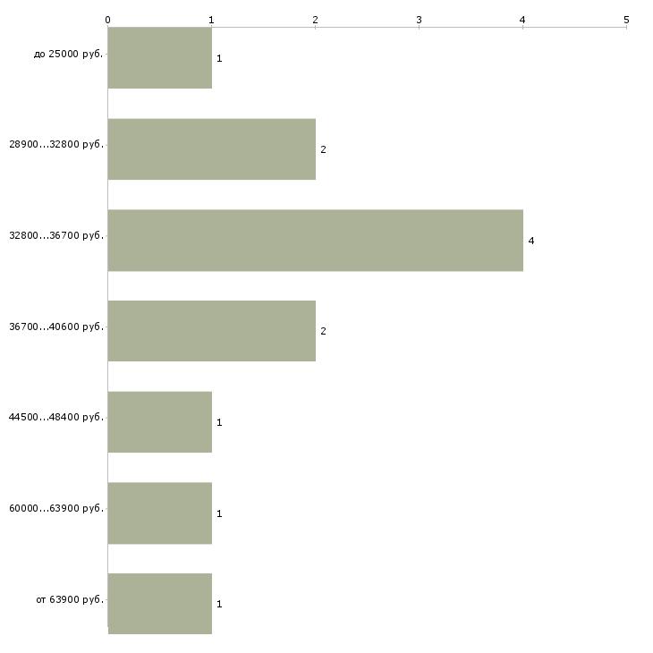 Найти работу интернет маркетолог  - График распределения вакансий «интернет маркетолог» по зарплате