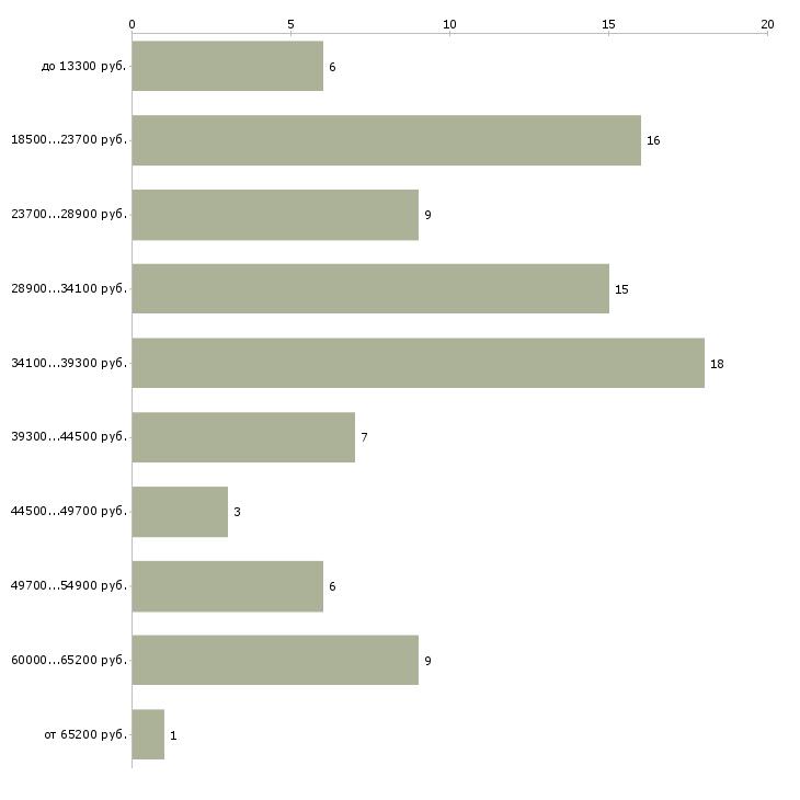Найти работу инфекционист  - График распределения вакансий «инфекционист» по зарплате