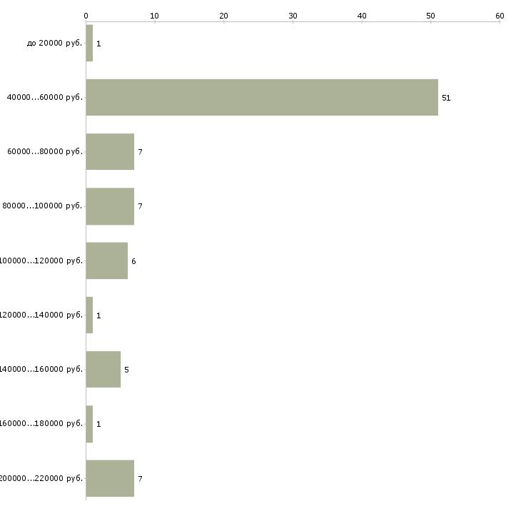 Найти работу исполнительный директор по развитию  - График распределения вакансий «исполнительный директор по развитию» по зарплате