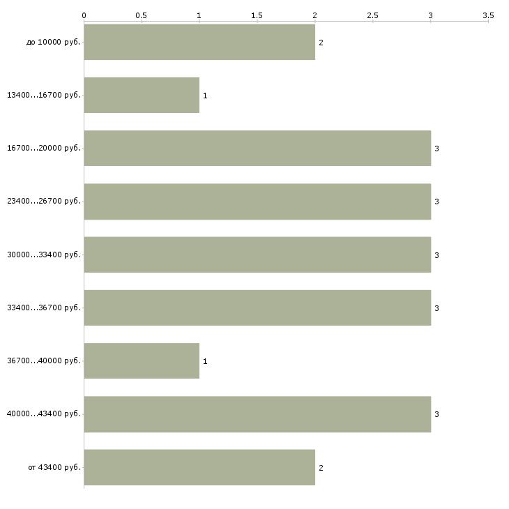 Найти работу кинолог  - График распределения вакансий «кинолог» по зарплате