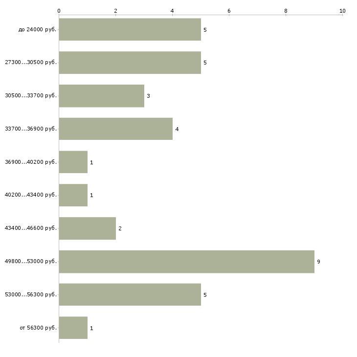 Найти работу комплектовщица на склад  - График распределения вакансий «комплектовщица на склад» по зарплате