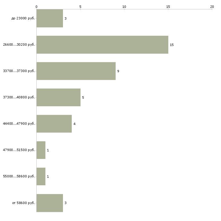 Найти работу координатор проекта  - График распределения вакансий «координатор проекта» по зарплате