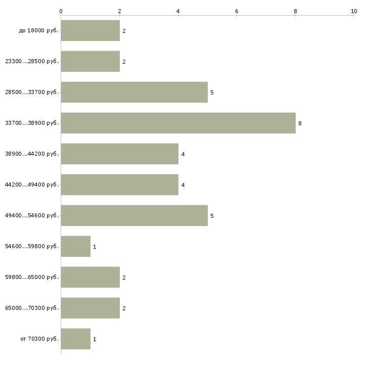 Найти работу корректор  - График распределения вакансий «корректор» по зарплате