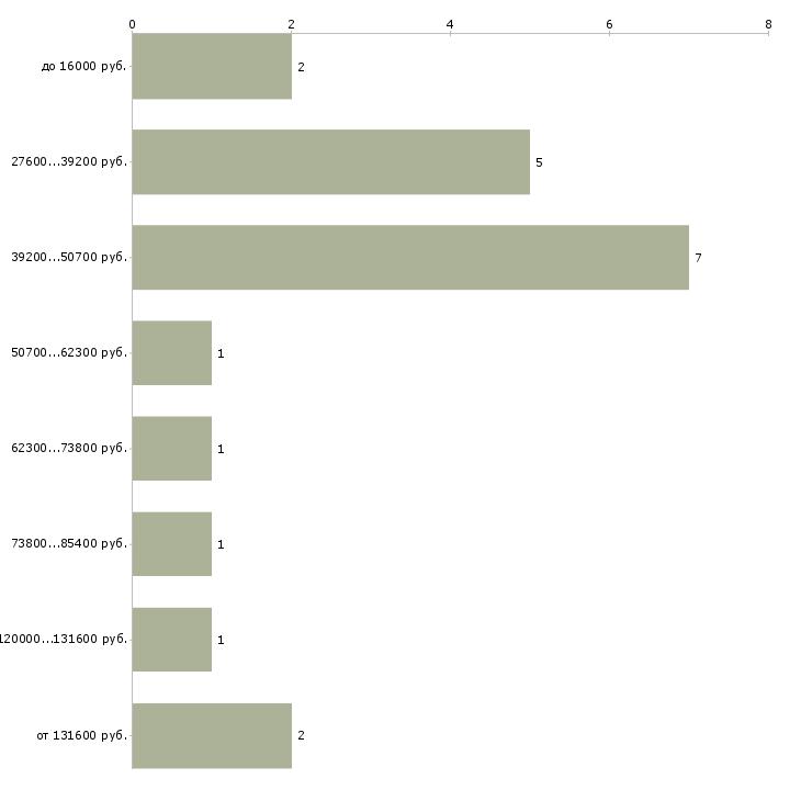 Найти работу кредитный контролер  - График распределения вакансий «кредитный контролер» по зарплате