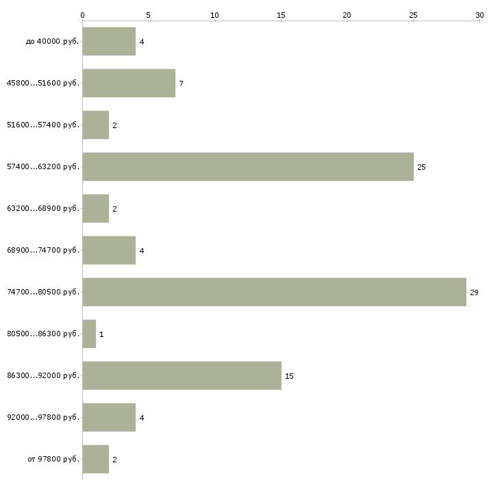 Найти работу мастер отделочных работ  - График распределения вакансий «мастер отделочных работ» по зарплате