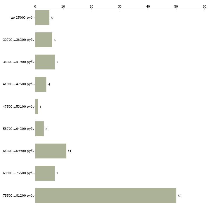 Найти работу мастер строительных и монтажных работ  - График распределения вакансий «мастер строительных и монтажных работ» по зарплате