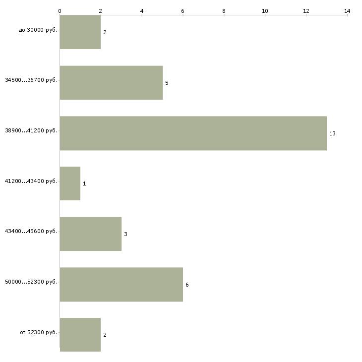 Найти работу мебельщик  - График распределения вакансий «мебельщик» по зарплате
