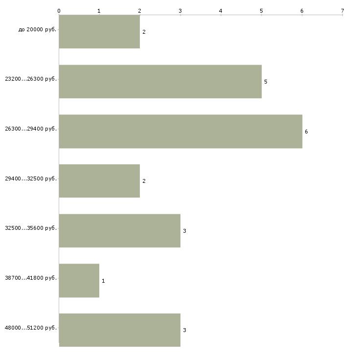 Найти работу медицинская сестра анестезист  - График распределения вакансий «медицинская сестра анестезист» по зарплате