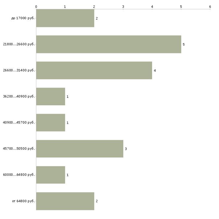 Найти работу медицинский статистик  - График распределения вакансий «медицинский статистик» по зарплате