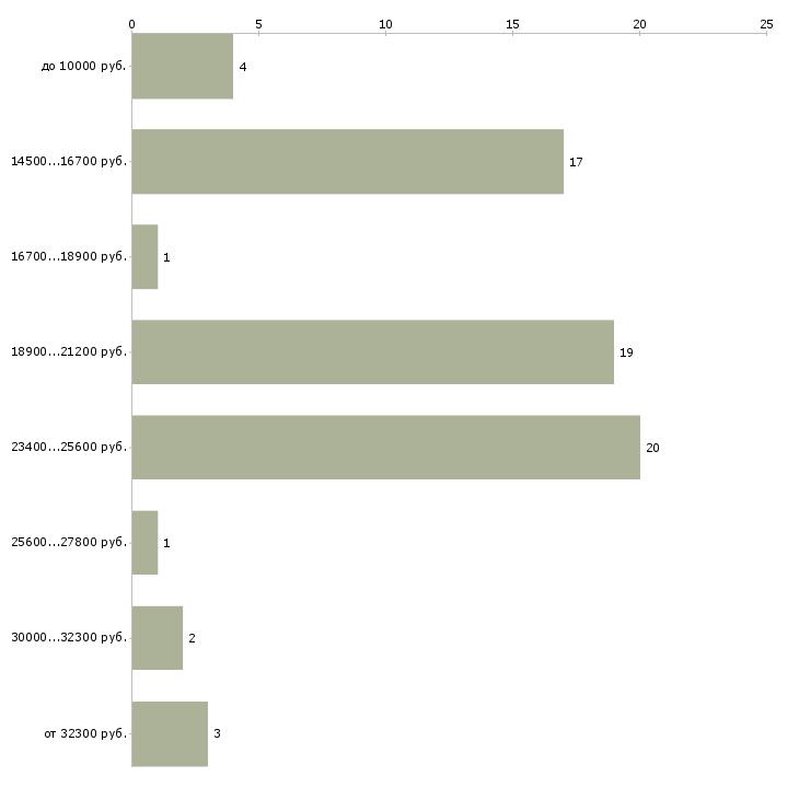Найти работу медработник  - График распределения вакансий «медработник» по зарплате