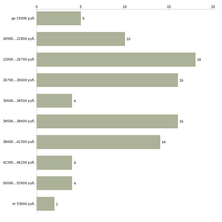 Найти работу менеджер по бронированию гостиниц  - График распределения вакансий «менеджер по бронированию гостиниц» по зарплате