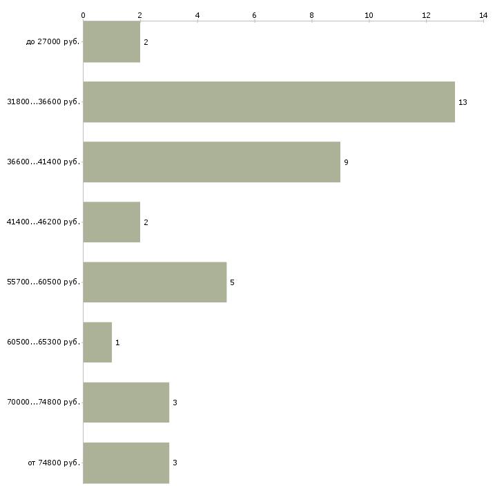 Найти работу менеджер по клинингу  - График распределения вакансий «менеджер по клинингу» по зарплате