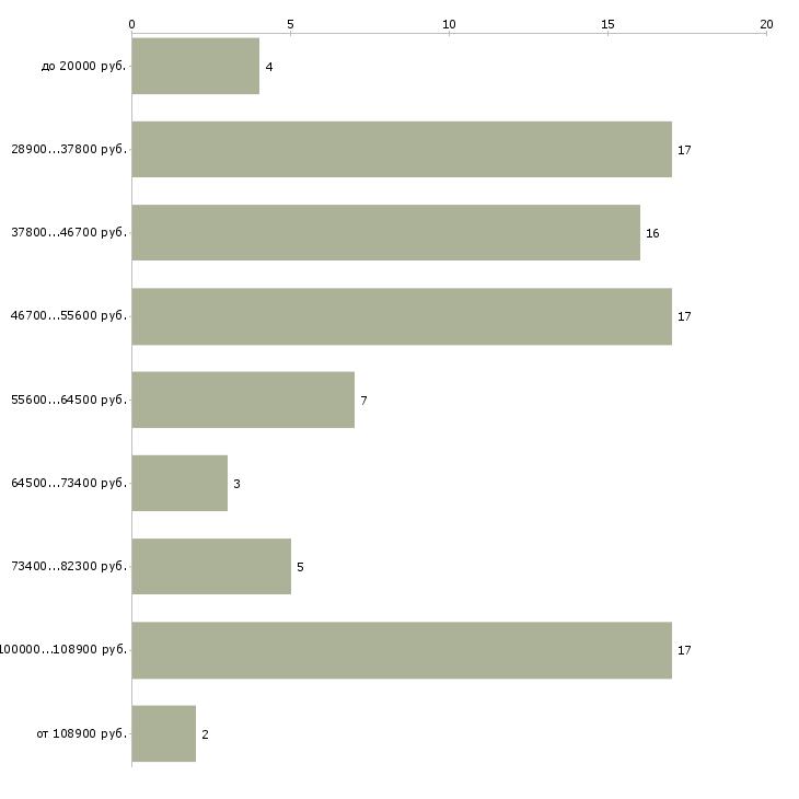 Найти работу менеджер по продажам без поиска клиентов  - График распределения вакансий «менеджер по продажам без поиска клиентов» по зарплате