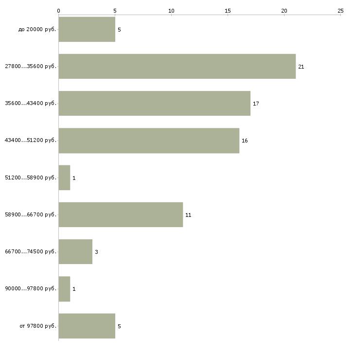 Найти работу менеджер по продажам стройматериалов  - График распределения вакансий «менеджер по продажам стройматериалов» по зарплате