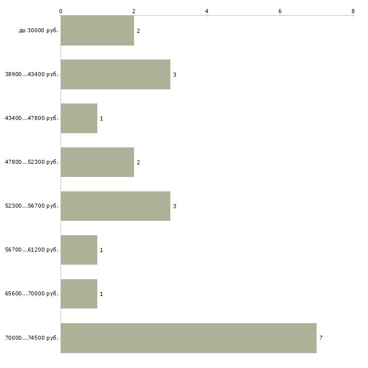Найти работу менеджер смены  - График распределения вакансий «менеджер смены» по зарплате