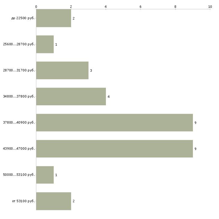 Найти работу монтажник систем вентиляции  - График распределения вакансий «монтажник систем вентиляции» по зарплате