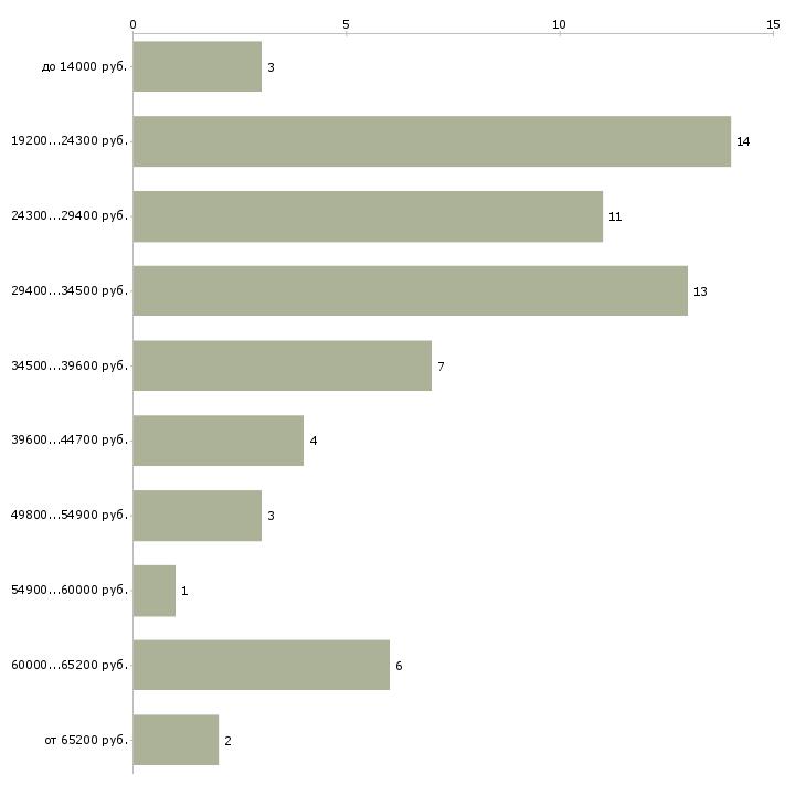 Найти работу монтер пути  - График распределения вакансий «монтер пути» по зарплате