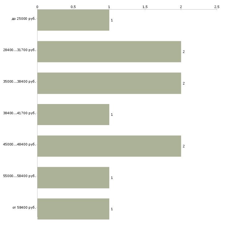 Найти работу начальник отдела доставки  - График распределения вакансий «начальник отдела доставки» по зарплате