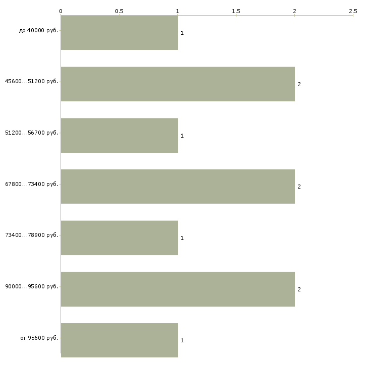 Найти работу начальник службы эксплуатации  - График распределения вакансий «начальник службы эксплуатации» по зарплате