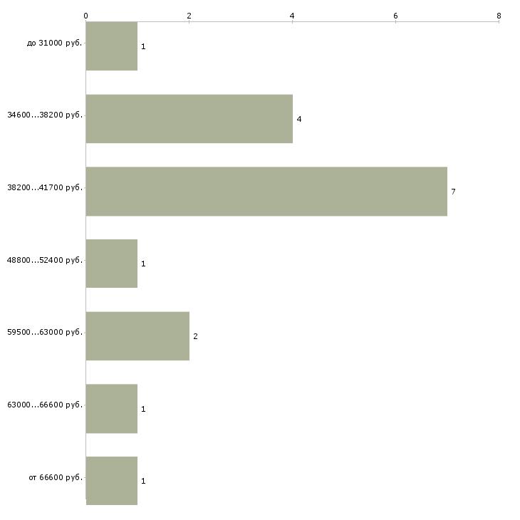 Найти работу начальник юридического отдела  - График распределения вакансий «начальник юридического отдела» по зарплате