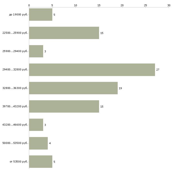 Найти работу ночной повар  - График распределения вакансий «ночной повар» по зарплате