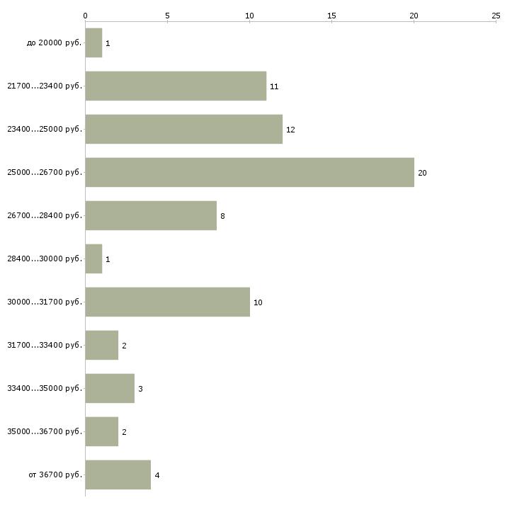 Найти работу оператор видеонаблюдения  - График распределения вакансий «оператор видеонаблюдения» по зарплате