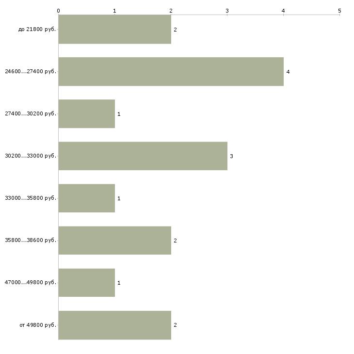 Найти работу оператор доставки  - График распределения вакансий «оператор доставки» по зарплате
