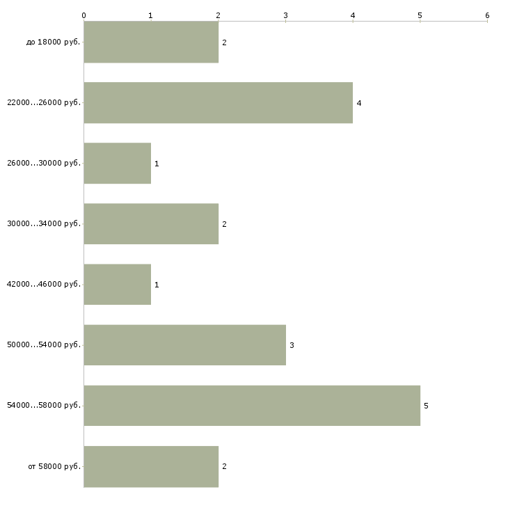 Найти работу оператор производственной линии  - График распределения вакансий «оператор производственной линии» по зарплате