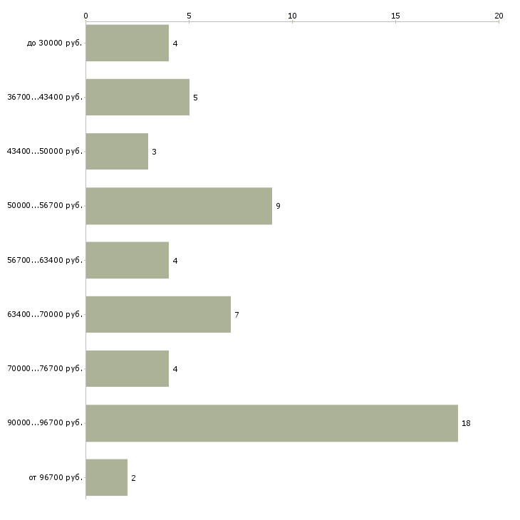 Найти работу ортодонт  - График распределения вакансий «ортодонт» по зарплате