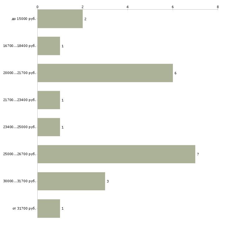 Найти работу педагог организатор  - График распределения вакансий «педагог организатор» по зарплате