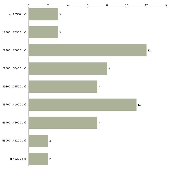 Найти работу помощник мастера  - График распределения вакансий «помощник мастера» по зарплате