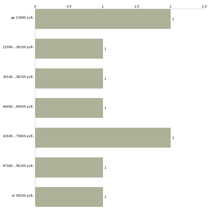 Найти работу программист net  - График распределения вакансий «программист net» по зарплате