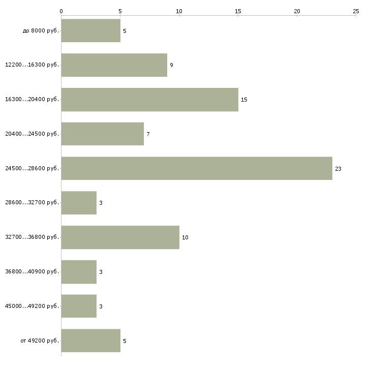 Найти работу раздатчик  - График распределения вакансий «раздатчик» по зарплате