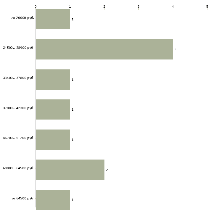 Найти работу региональный представитель  - График распределения вакансий «региональный представитель» по зарплате