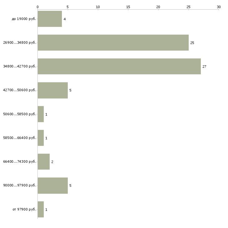 Найти работу резчик  - График распределения вакансий «резчик» по зарплате