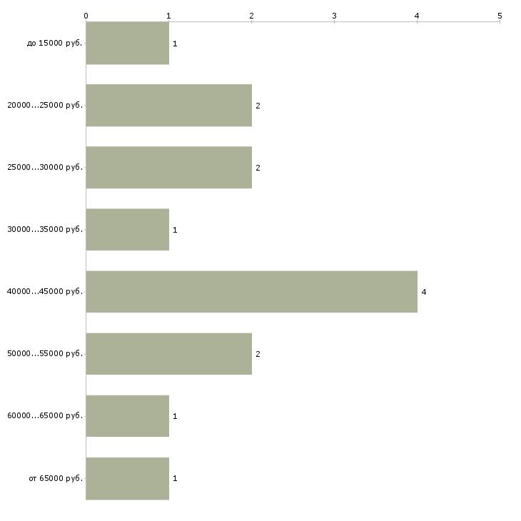 Найти работу рекламный агент  - График распределения вакансий «рекламный агент» по зарплате