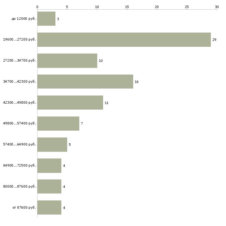 Найти работу рентгенолог  - График распределения вакансий «рентгенолог» по зарплате