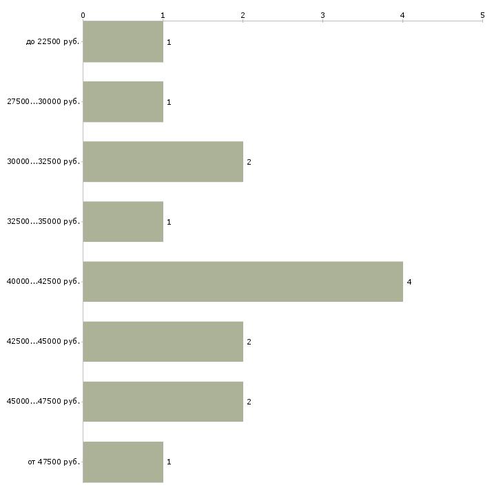 Найти работу руководитель отдела доставки  - График распределения вакансий «руководитель отдела доставки» по зарплате