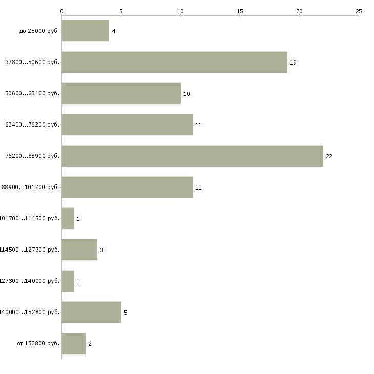 Найти работу руководитель службы эксплуатации  - График распределения вакансий «руководитель службы эксплуатации» по зарплате