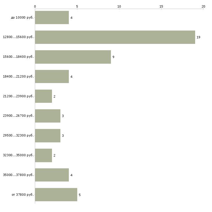 Найти работу секретарь судебного заседания  - График распределения вакансий «секретарь судебного заседания» по зарплате