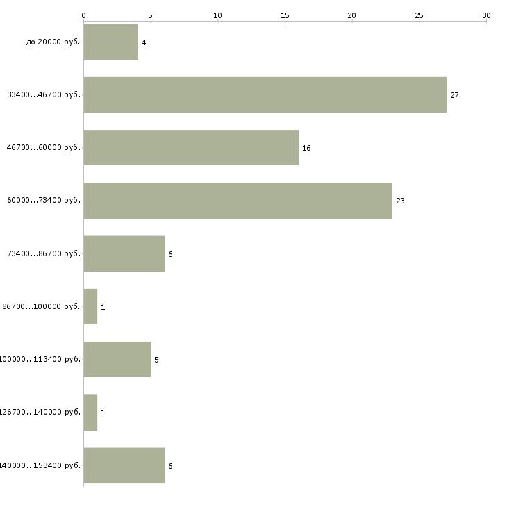 Найти работу специалист ит  - График распределения вакансий «специалист ит» по зарплате