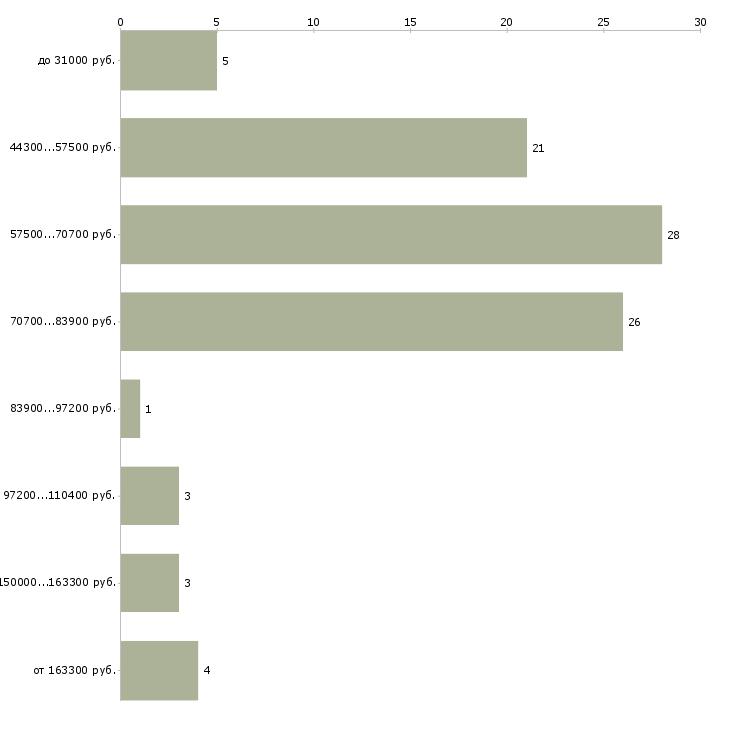 Найти работу специалист отдела рекламы  - График распределения вакансий «специалист отдела рекламы» по зарплате