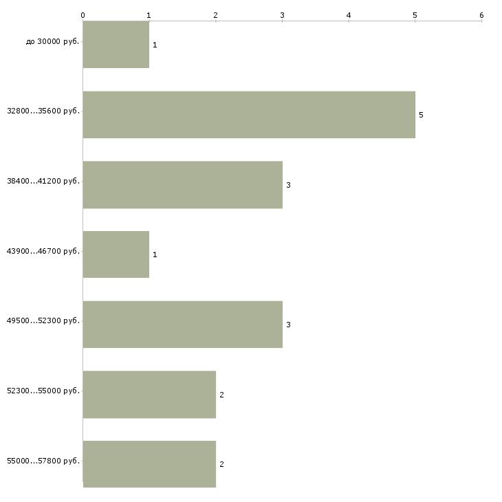 Найти работу специалист по закупкам  - График распределения вакансий «специалист по закупкам» по зарплате