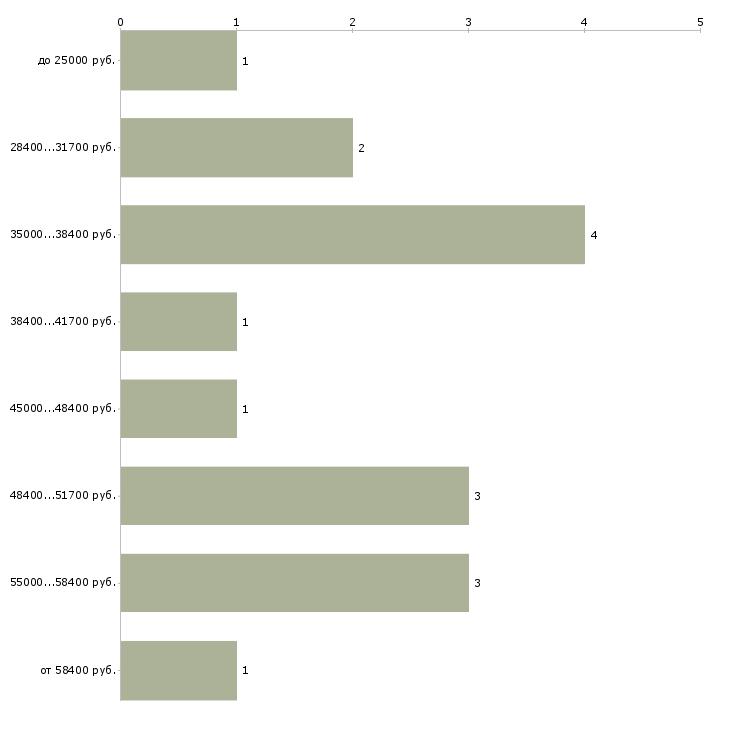 Найти работу специалист по нормоконтролю  - График распределения вакансий «специалист по нормоконтролю» по зарплате