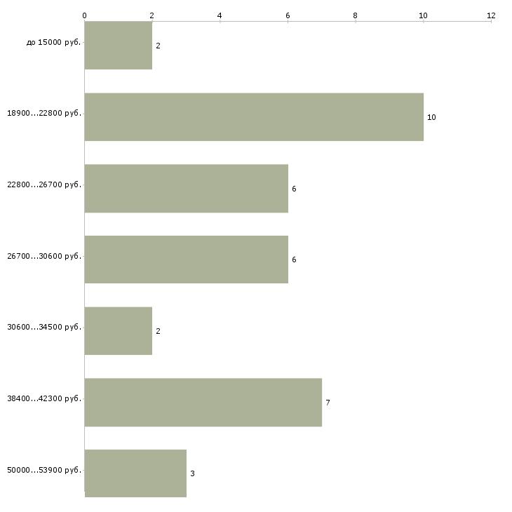Найти работу специалист по работе с детьми  - График распределения вакансий «специалист по работе с детьми» по зарплате