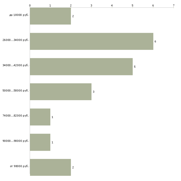 Найти работу специалист пресс службы  - График распределения вакансий «специалист пресс службы» по зарплате